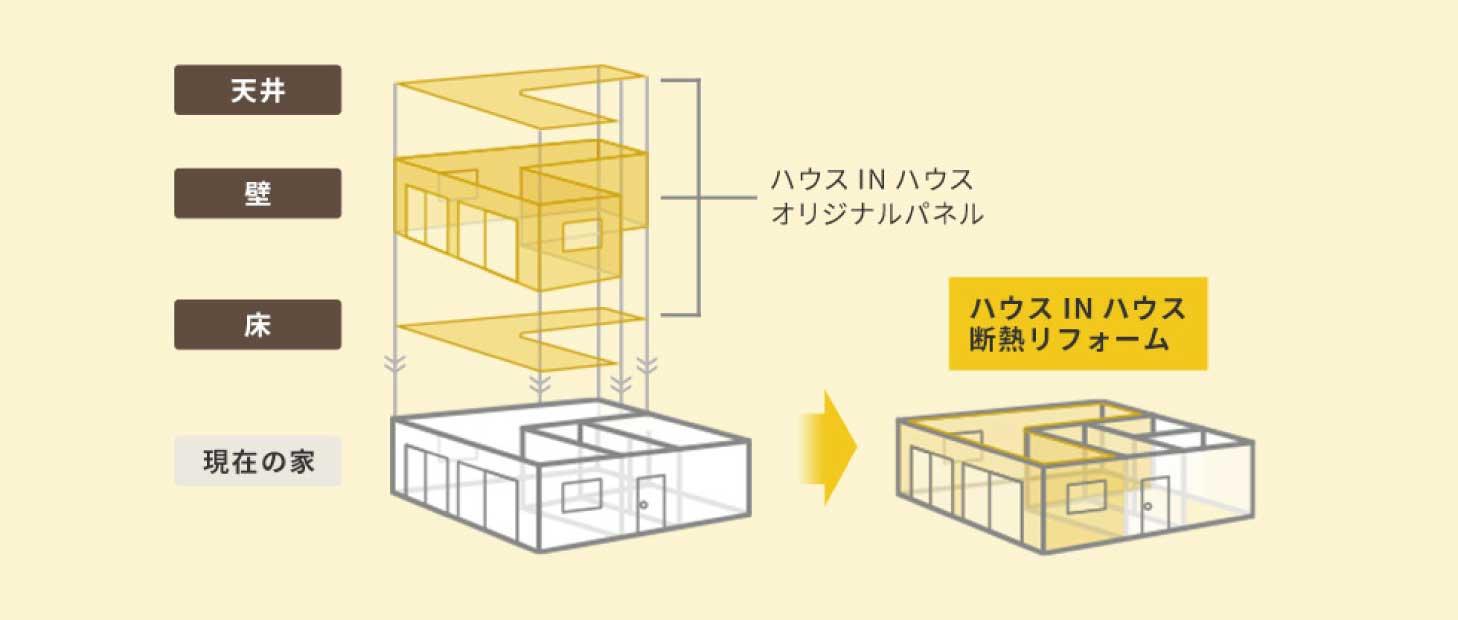 「お家の中にお家をつくる」リフォーム方法